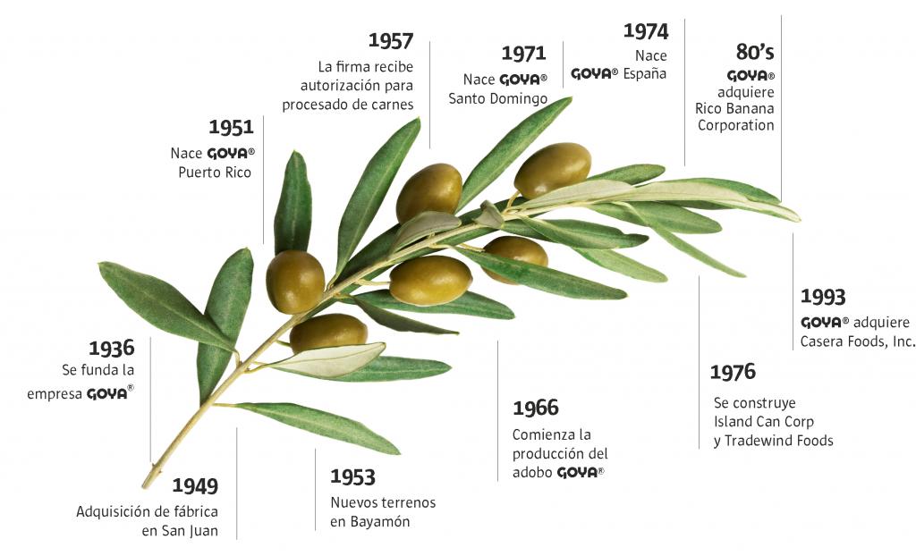 La historia de Goya Foods