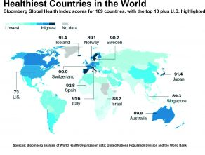 Healthiest Countries in the world/ paises mas saludables en el mundo